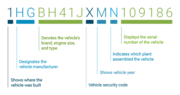 Free VIN Lookup - Vehicle VIN Decoder & Info | DecodetheVIN com